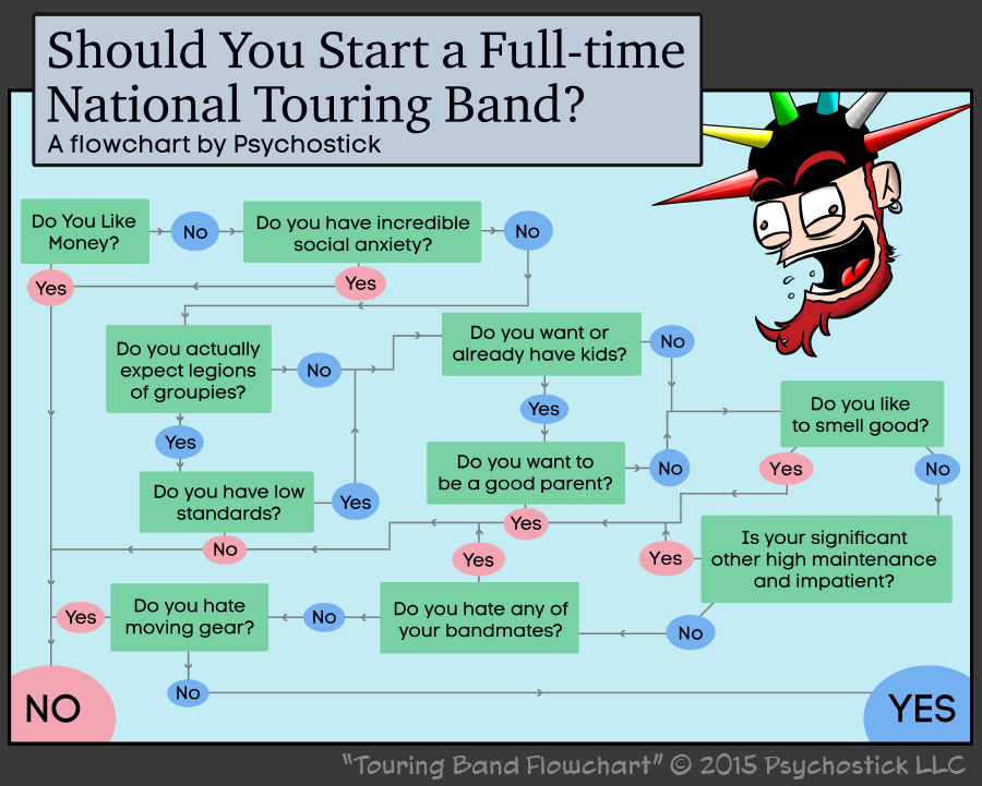 A Touring Band Flowchart